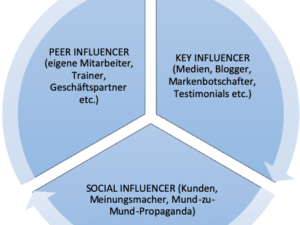 Influencer als Markenbotschafter