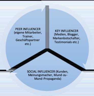 Arten von Influencern
