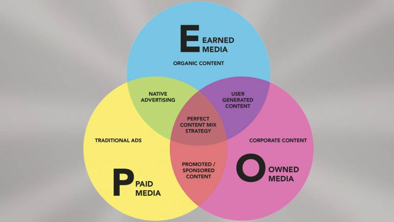 EOP Modell - earned, owned, paid media